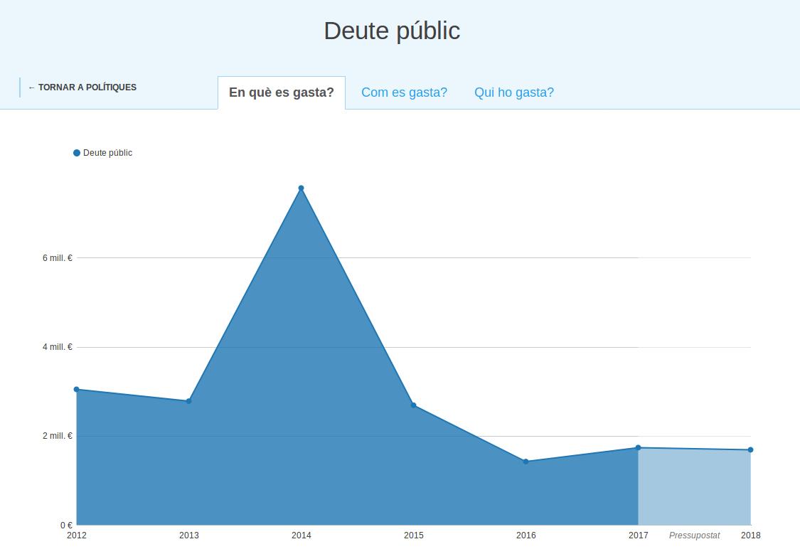 gràfic deute públic