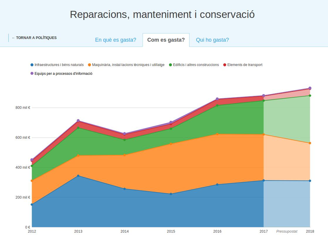 gràfic reparacions manteniment