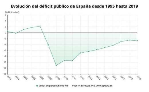 Evolució deute Espanya